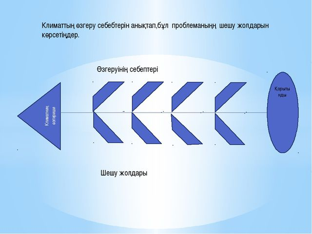 Климатниң өзгириши Өзгеруінің себептері Шешу жолдары Климаттың өзгеру себебте...