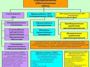 Программное обеспечение компьютера Программное обеспечение (ПО) Системное ПО
