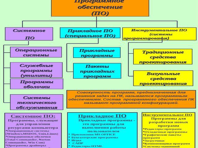 Программное обеспечение компьютера Программное обеспечение (ПО) Системное ПО...
