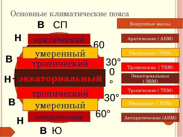 Основные климатические пояса 0° 30° СП 30° 60° ЮП 60° Н В Н В В Н В Экваториа...