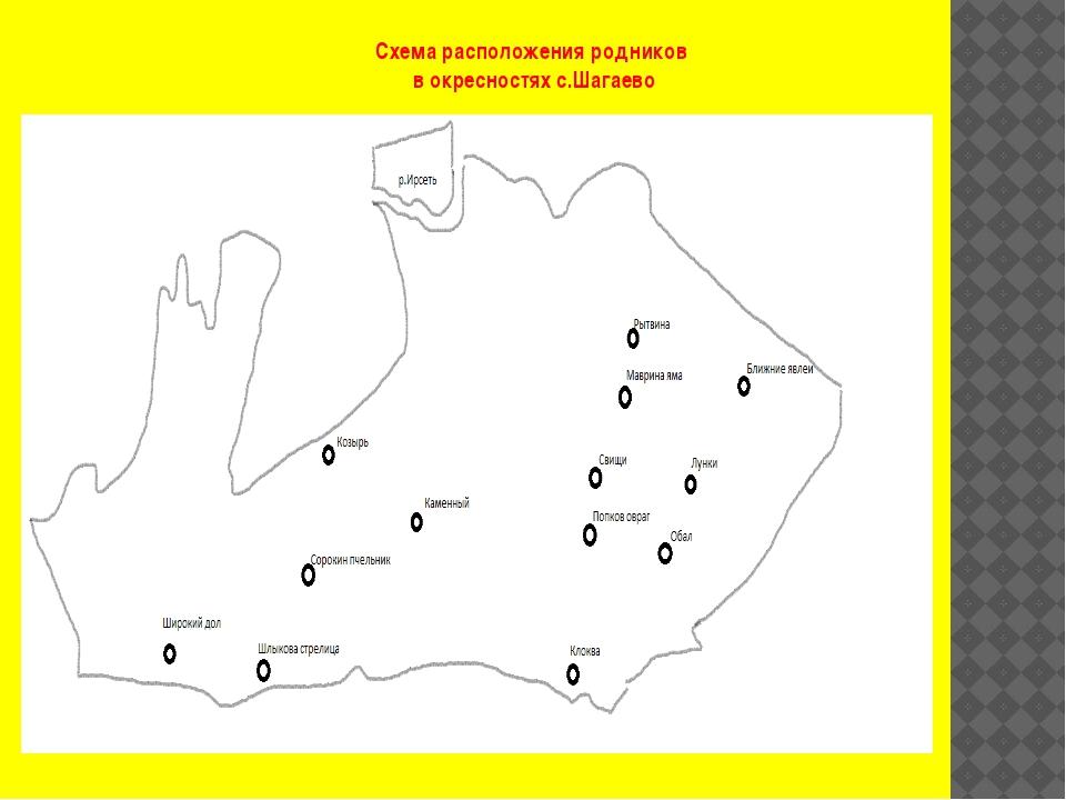 Схема расположения родников в окресностях с.Шагаево