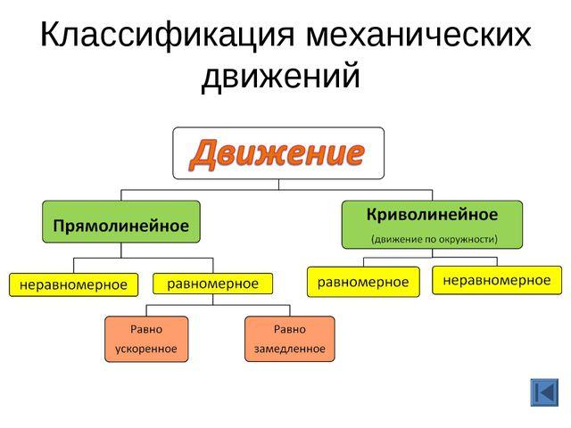 Классификация механических движений