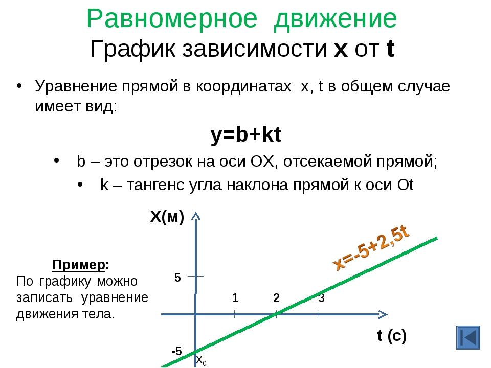 Равномерное движение График зависимости х от t Уравнение прямой в координатах...