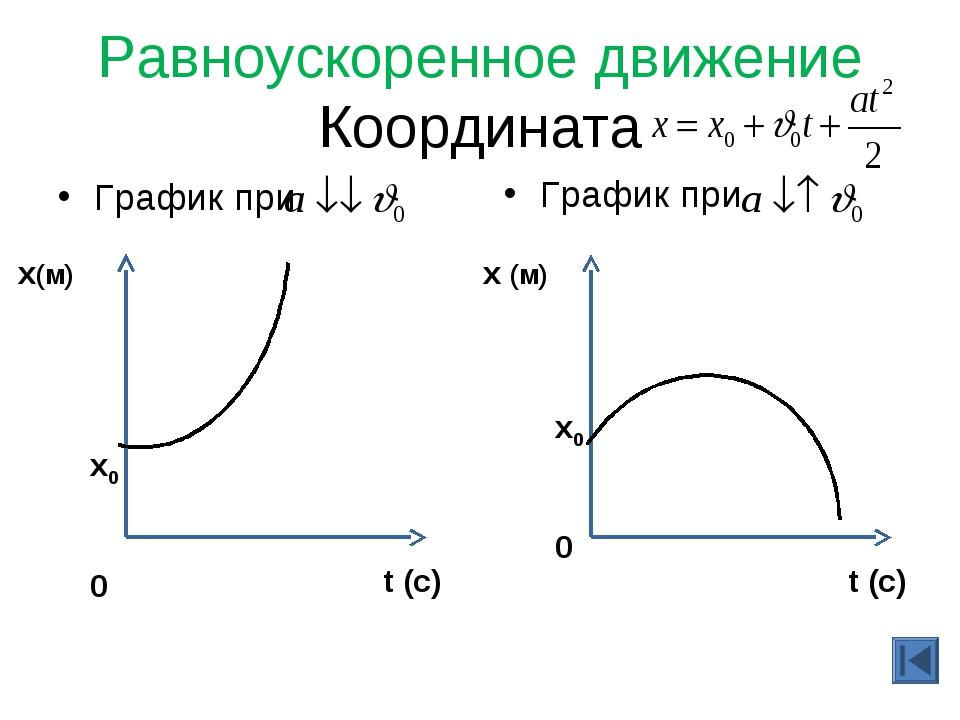 Равноускоренное движение Координата График при График при