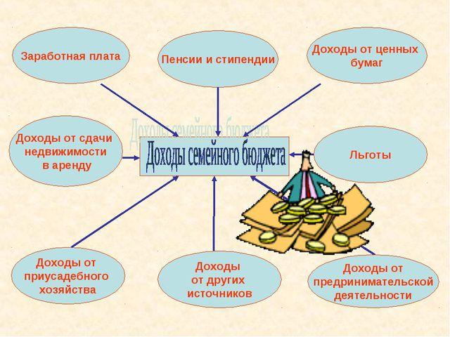 Пенсии и стипендии Доходы от ценных бумаг Заработная плата Доходы от приусаде...
