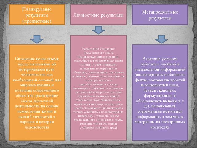 Планируемые результаты (предметные) Личностные результаты Метапредметные резу...