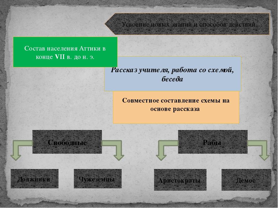 Совместное составление схемы на основе рассказа Рассказ учителя, работа со сх...