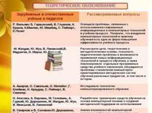 Зарубежные и отечественные учёные и педагогиРассматриваемые вопросы Р. Вилья