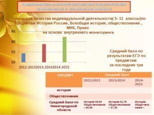 Показатель качества индивидуальной деятельности( 5- 11 классы)по предметам Ис