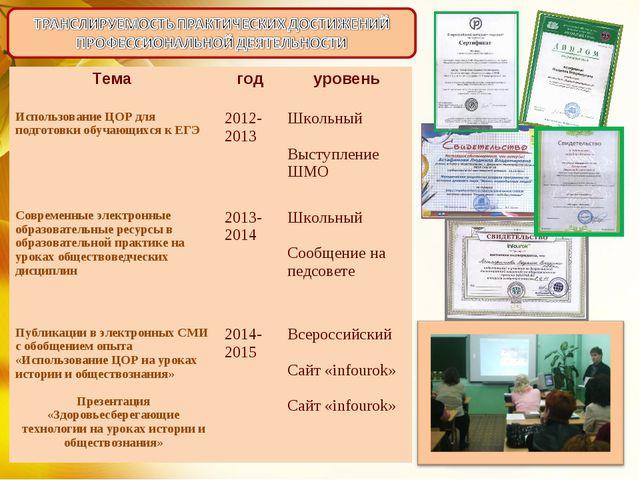 Тема годуровень Использование ЦОР для подготовки обучающихся к ЕГЭ2012-201...
