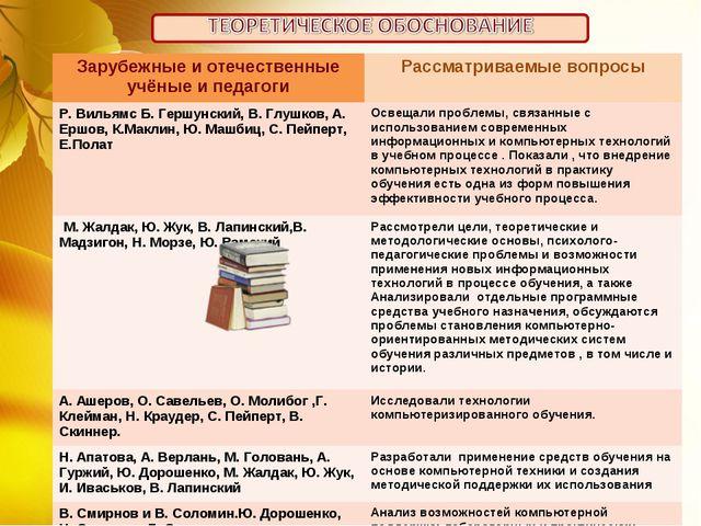 Зарубежные и отечественные учёные и педагогиРассматриваемые вопросы Р. Вилья...