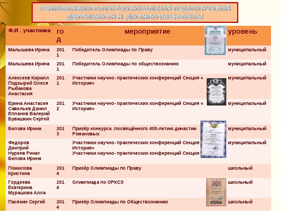 Ф.И . участникагодмероприятиеуровень Малышева Ирина2011Победитель Олимпи...