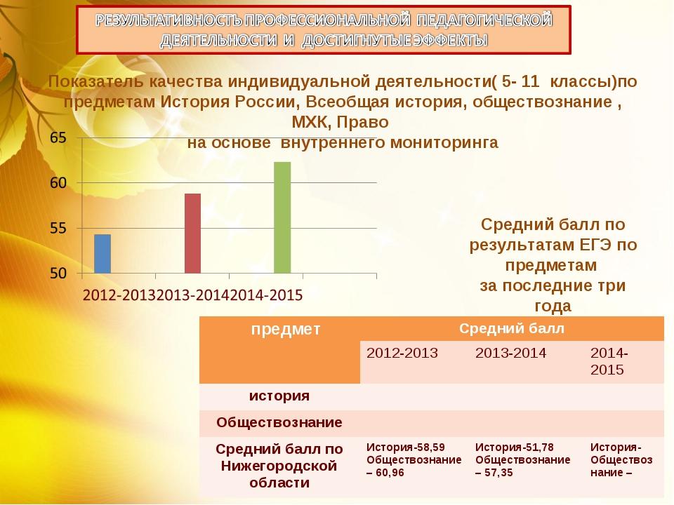Показатель качества индивидуальной деятельности( 5- 11 классы)по предметам Ис...