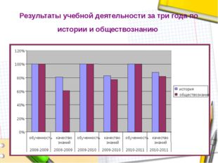 Результаты учебной деятельности за три года по истории и обществознанию 0% 2