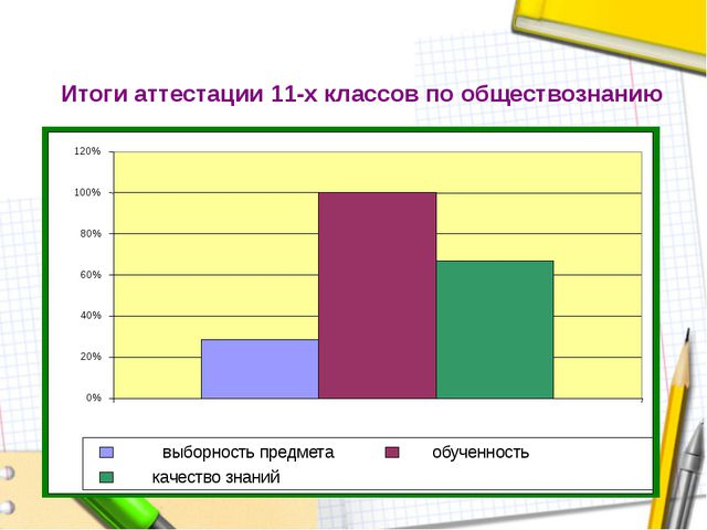 Итоги аттестации 11-х классов по обществознанию 0% 20% 40% 60% 80% 100% 120%...