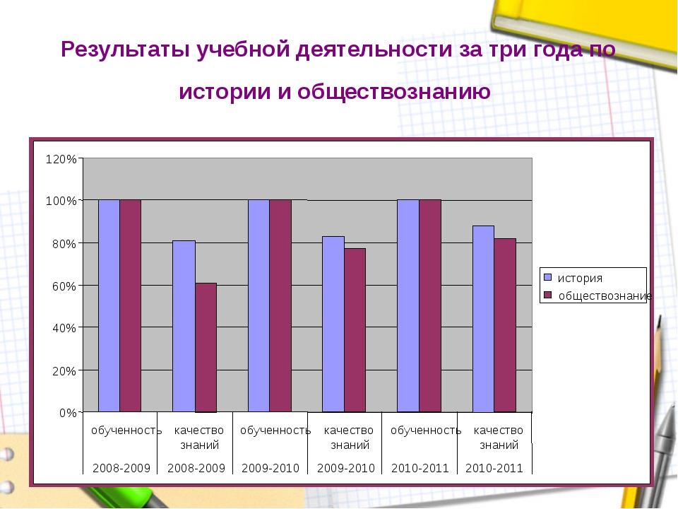 Результаты учебной деятельности за три года по истории и обществознанию 0% 2...