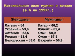 Женщины Мужчины Латвия – 54 Украина – 53,6 Эстония – 53,6 Россия – 53,4 Бело