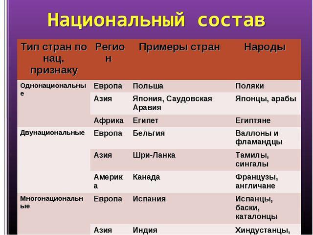 Тип стран по нац. признакуРегион Примеры стран Народы Однонациональные Ев...