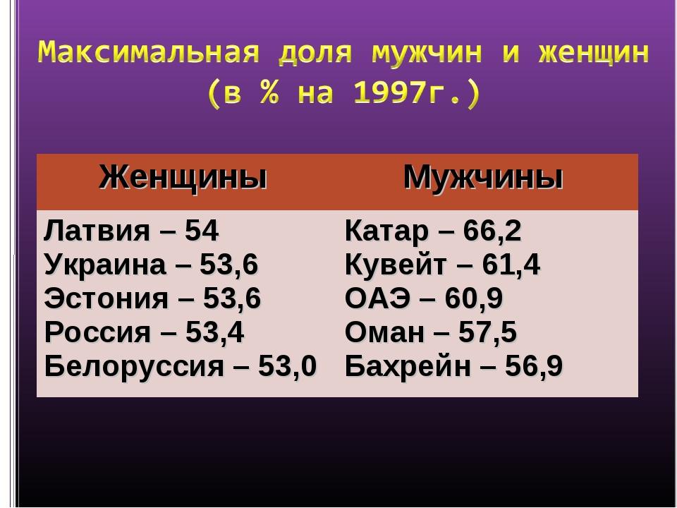 Женщины Мужчины Латвия – 54 Украина – 53,6 Эстония – 53,6 Россия – 53,4 Бело...
