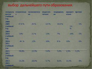 специаль ности/ учебный год техническиеэкономическиепедагоги ческиемедици