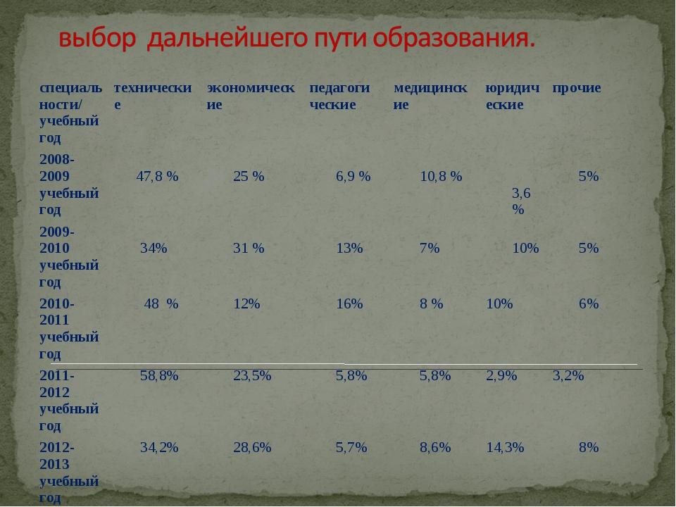 специаль ности/ учебный год техническиеэкономическиепедагоги ческиемедици...