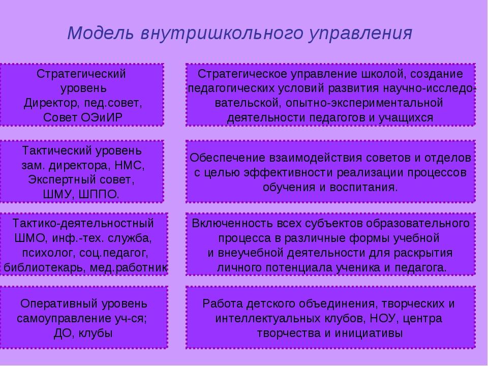Стратегический уровень Директор, пед.совет, Совет ОЭиИР Стратегическое управл...