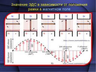 Значение ЭДС в зависимости от положения рамки в магнитном поле