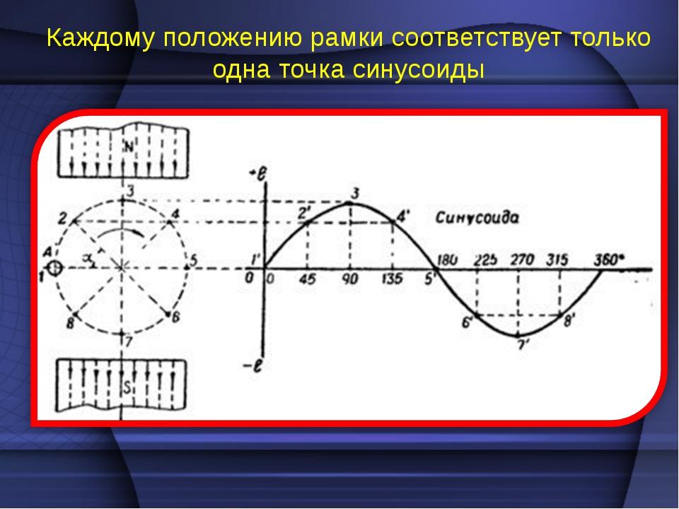 Каждому положению рамки соответствует только одна точка синусоиды