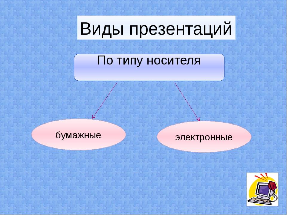 Виды презентаций По типу носителя бумажные электронные