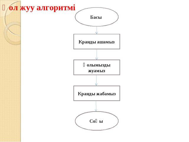 Басы Кранды ашамыз Қолымызды жуамыз Кранды жабамыз Соңы Қол жуу алгоритмі