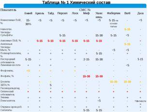 Таблица № 1 Химический состав Показатель СМС № Амвей Ариэль Тайд Персил Лоск