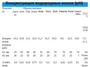 Концентрация водородных ионов (pH) Показатель Образец порошка ГОСТ 25644-96
