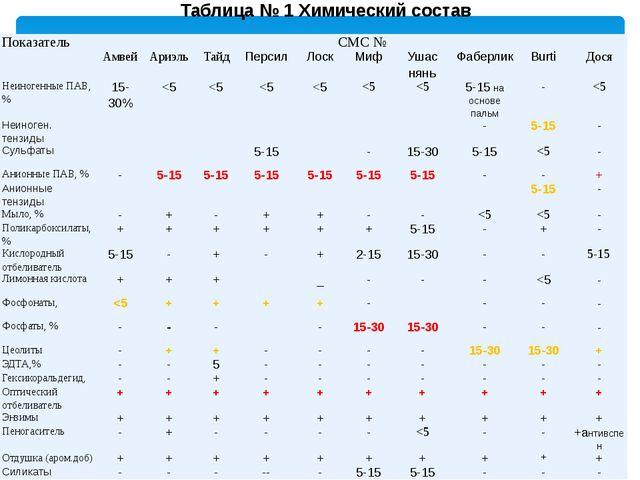 Таблица № 1 Химический состав Показатель СМС № Амвей Ариэль Тайд Персил Лоск...