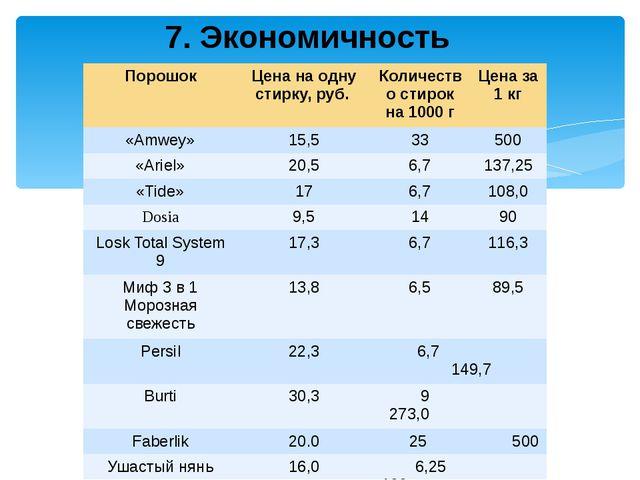 30-45 мл порошка, что в свою очередь равно в среднем 24 граммам 7. Экономично...