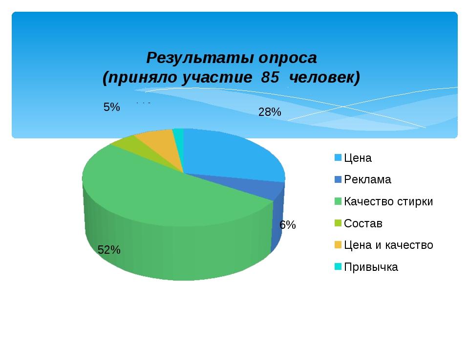 Результаты опроса (приняло участие 85 человек)