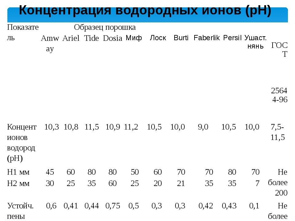 Концентрация водородных ионов (pH) Показатель Образец порошка ГОСТ 25644-96...