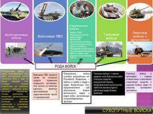 Войсковая ПВО является одним из основных средств поражения воздушного противн