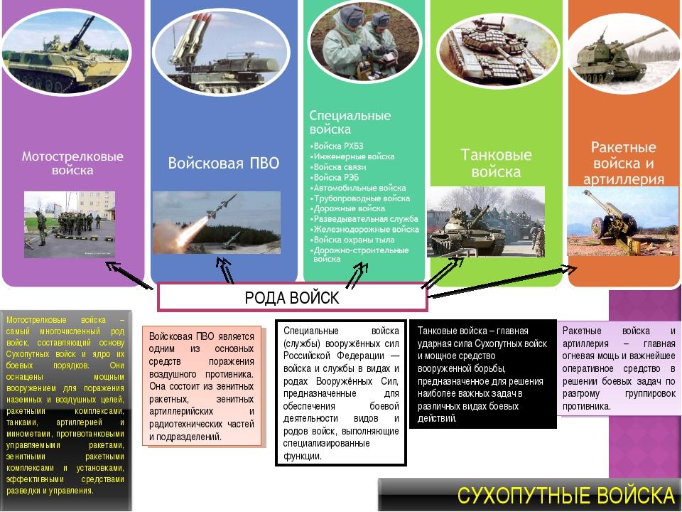 Войсковая ПВО является одним из основных средств поражения воздушного противн...