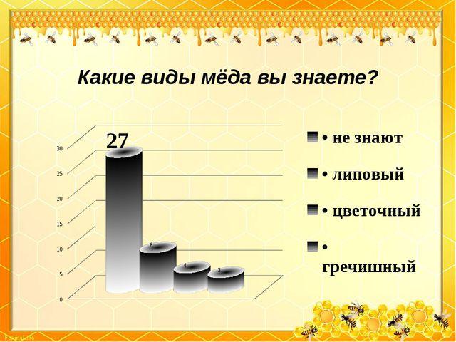 Какие виды мёда вы знаете?
