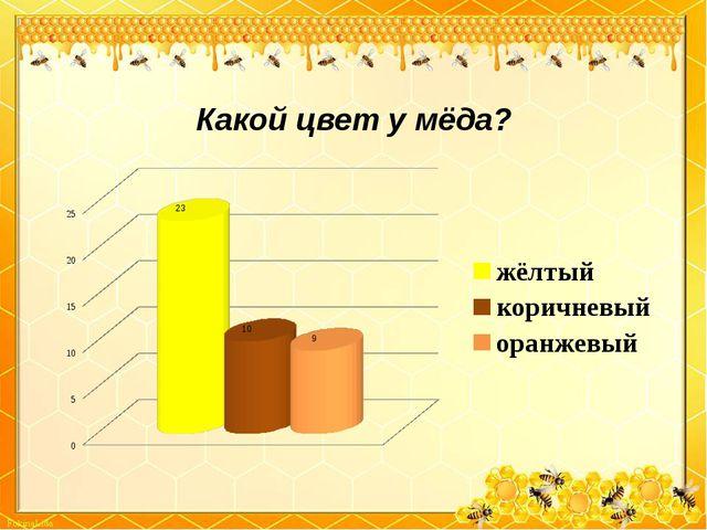 Какой цвет у мёда?