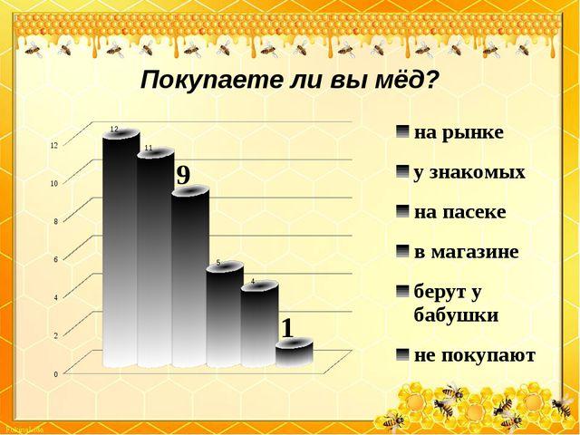 Покупаете ли вы мёд?