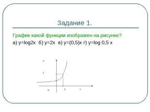 Задание 1. График какой функции изображен на рисунке? а) у=log2x б) у=2х в) у