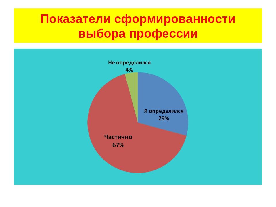 Показатели сформированности выбора профессии