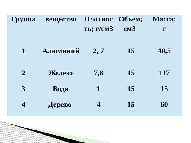 Группа вещество Плотность; г/см3 Объем; см3 Масса; г 1 Алюминий 2, 7 15 40,5...