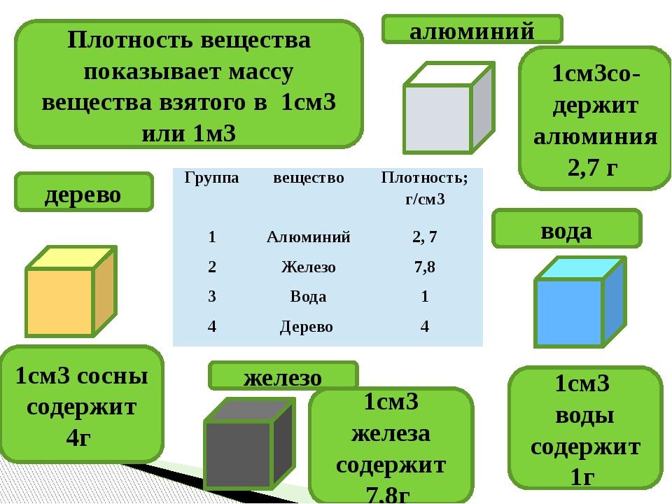 алюминий железо вода дерево 1см3 железа содержит 7,8г ) 1см3со- держит алюми...