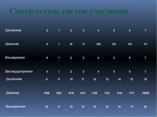 Соответствие систем счисления Десятичная 0 1 2 3 4 5 6 7 Двоичная 0 1 10 11 1