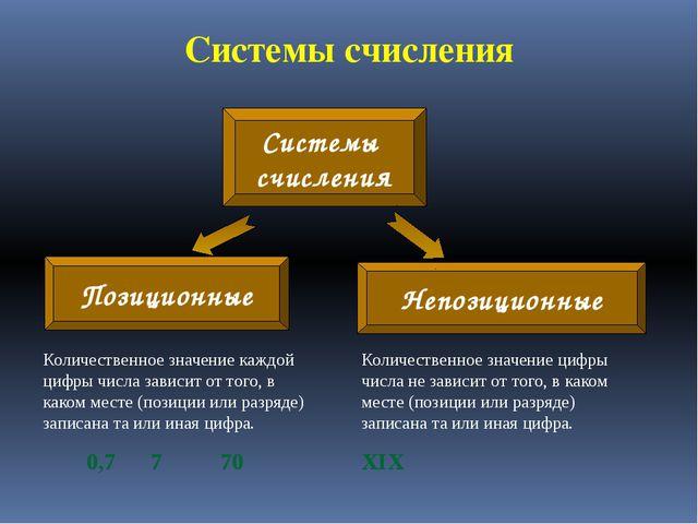 Системы счисления Количественное значение каждой цифры числа зависит от того,...