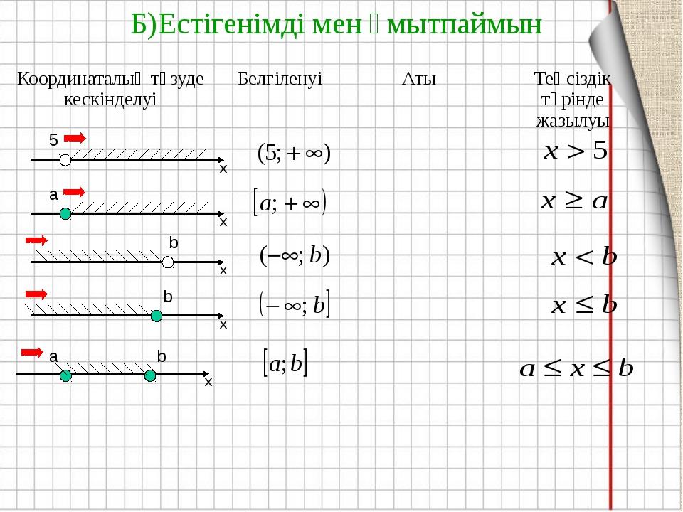 Б)Естігенімді мен ұмытпаймын х х х х 5 a b b х b a Координаталық түзуде кескі...
