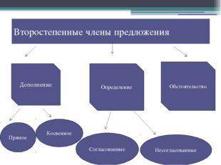 Второстепенные члены предложения Дополнение Определение Обстоятельство Прямое
