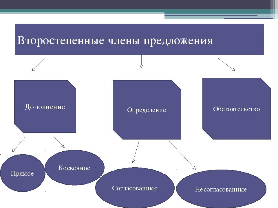 Второстепенные члены предложения Дополнение Определение Обстоятельство Прямое...